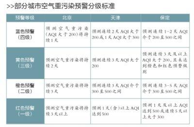 北京、天津、唐山、廊坊、保定、沧州六市将建立统一的空气重污染预警会商和应急联动协调机构,逐步实现预警分级标准、应急措施力度的统一,共同提前采取措施