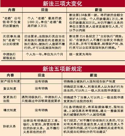 新民事诉讼法4月1日实施赖账罚款翻10倍(图)