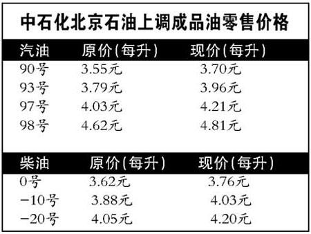 北京今起提高汽柴油价格