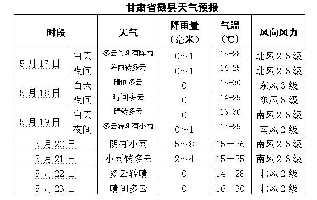 图文:甘肃省徽县天气预报
