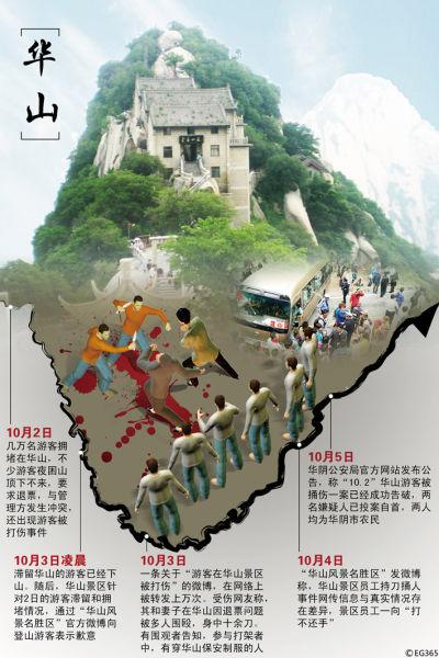 华山捅客事件反思:景区多头混杂经营争抢利益