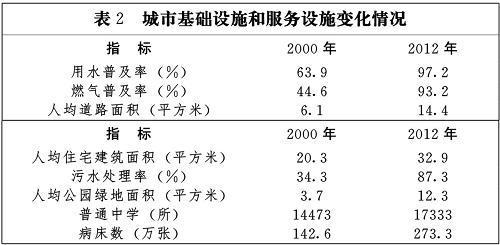 國家新型城鎮化規劃(2014-2020年)(全文)