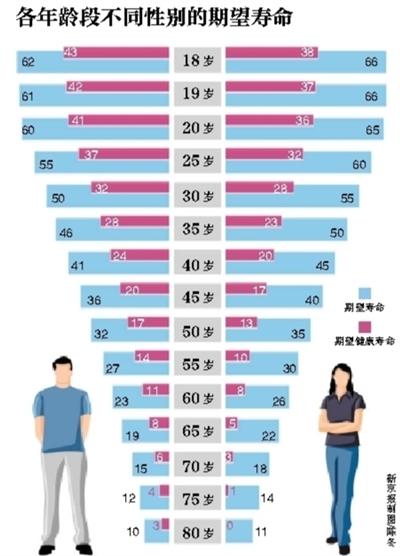 """报告称18岁北京人预期能""""健康活""""40年"""