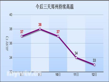 郑州今后三天将持续高温天气图片