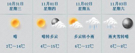 中国气象视频网10月29日讯 昨日伴随一股冷空气的到来,北京告别了持续多日的雾霾天气。今天,在冷空气的影响下,北京天气转阴,并出现降温,早晨天气略显阴冷。预计,29-31日,受冷空气影响,北京最高气温将降至14-15,早晚天气较冷,最低气温只有2-4。 11月初,受新一股强度更强的冷空气影响,北京气温将继续下降,预计本周六北京最高气温将降至10以下,最低气温将降至0,并且有可能在周六凌晨出现雨夹雪。