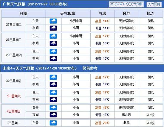 广州现11月下旬单日最强降雨_新浪天气预报