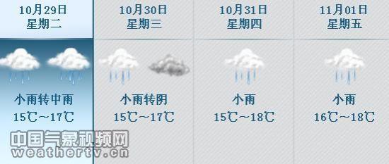 中国气象视频网10月29日讯 近期,四川、重庆持续阴雨,气温也大幅跳水,最高气温纷纷降至15-17左右。天气变得阴冷,暖宝宝、电热毯等保暖物件纷纷登上了川渝各地的商场柜台,有的网友还发微博调侃:目前已经在烤火了。 预计,10月29日-11月1日,成都和重庆两地仍将持续阴雨天气,气温变化不大。   27日,小雨来袭,重庆各地气温下滑明显。监测显示,27日重庆主城及23区县出现小雨,16时,大部气温不足17,丰都仅16.
