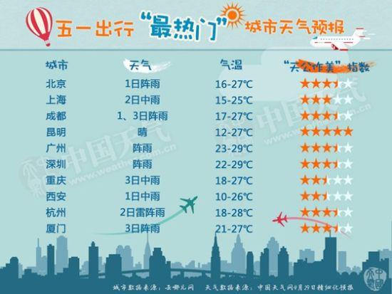 城市和景区最新天气预报