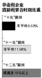 """股票债券融资比例""""十二五""""将提高"""