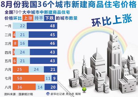 西安二手房价同比环比双跌专家分析后期房价趋稳