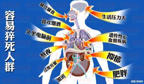 青岛第一季度848人猝死其中8成人心脏有问题