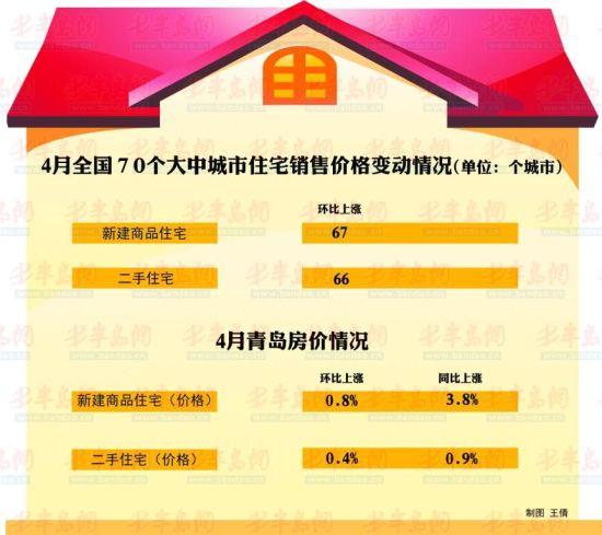随着新国五条细则实施,购房者入市步伐有所降低,但岛城楼市价格再起涨声。5月18日上午,国家统计局公布了4月份70个大中城市住宅销售价格统计数据 。数据显示,4月份青岛新建住宅价格指数环比上涨0.7%,同比上涨了3.6% 。新建商品住宅价格指数环比上涨了0.8% ,同比上涨了3.