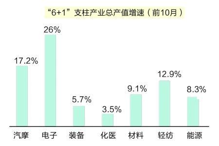 重庆产业结构调整加快