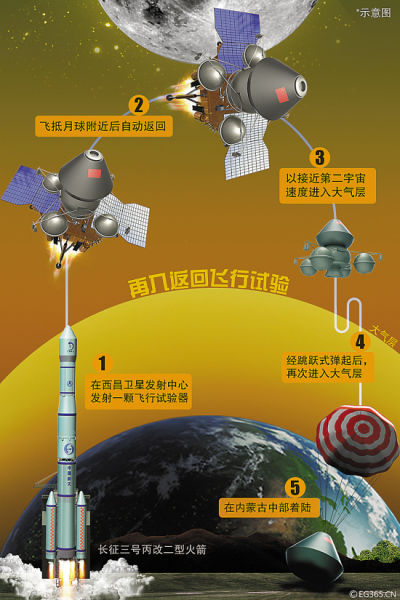 由服务舱和返回器两部分组成,服务舱以嫦娥二号卫星平台为基础研制