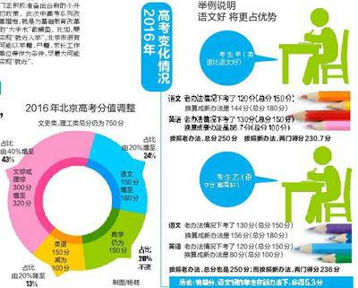 北京2016年高考英语减50分(图)