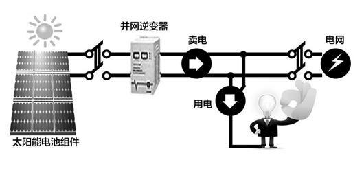 讯 图为:家庭光伏发电站将与太阳能热水器抢屋顶-武汉85户家庭申