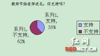 6成网友反对教师节给老师送礼