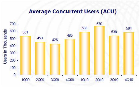 巨人平均在线用户数副本