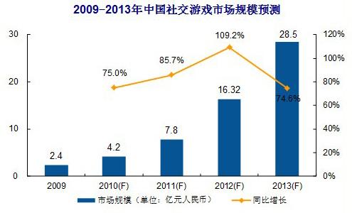 中国社交游戏前景预测
