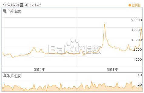 《剑网3》2011年用户关注指数较2010年有所回升