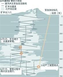 智利批准子弹型救生舱营救被困矿工计划(组图)