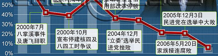 台湾第一家庭的大麻烦
