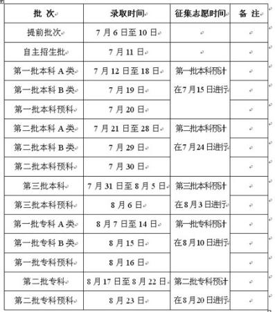 2010年云南省普通高校招生录取时间表