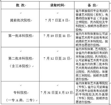 2010年云南高招艺术、体育类录取时间表