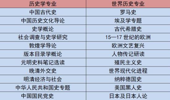 历史系部分专业课程 北京