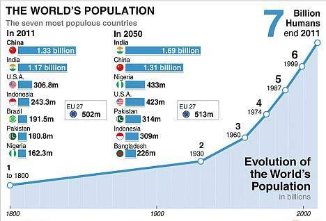 双语 世界人口即将突破70亿大关