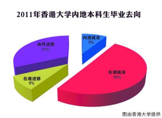 香港大学内地本科毕业生去向饼图