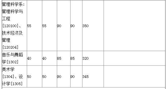 厦门大学2012年秋季MBA复试分数线