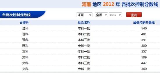 图片来源:河南省教育考试院