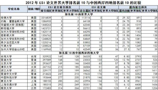 注明:此榜单是中国校友会网大学研究团队依据最新ESI论文统计得出,任何形式转载和报道请注明出处,违者必究。