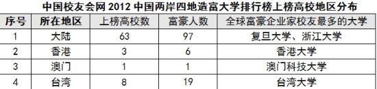 中国校友会网说明:以上数据及资料均来自1996-2012年福布斯和胡润全球亿万富豪榜