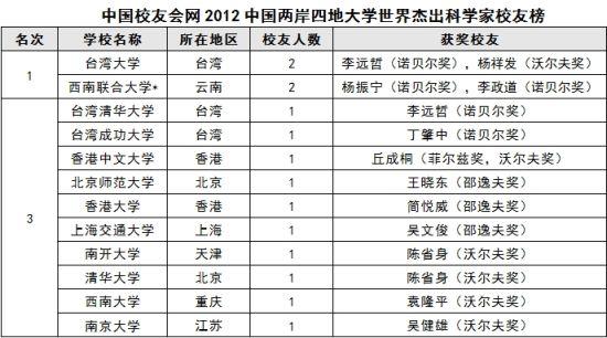 中国校友会网注明:西南联合大学:1938年由北京大学、清华大学和南开大学联合而成,1946年解散。