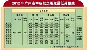 2012年广州高中各批次录取最低分数线