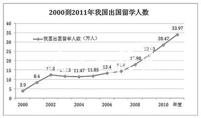 2000年-2009年的数据来自《中国教育发展报告2011》社会科学文献出版社第61页;2010年、2011年的数据来自中国教育部公布的数据