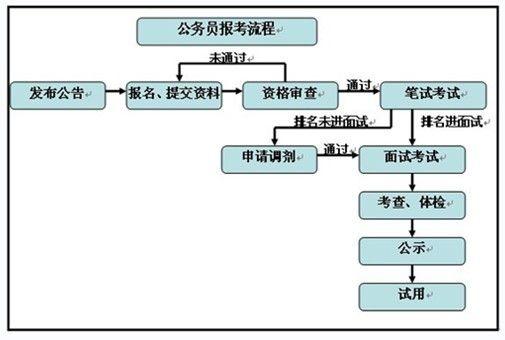 报考流程图