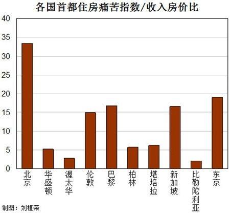各国首都住房痛苦指数/收入房价比