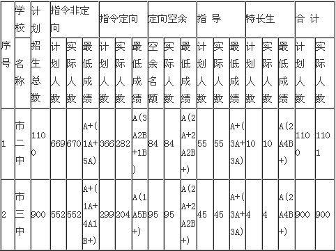 2013年广西南宁中考录取分数线长钱多少高中男生阴茎图片