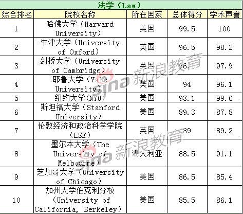 法学专业TOP10院校排名