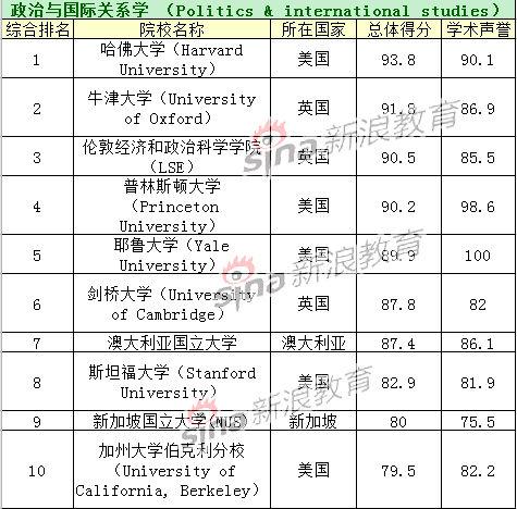 政治与国际关系学TOP10院校排名