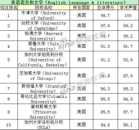 英语语言和文学专业TOP10院校排名