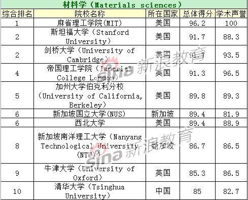 材料学专业TOP10院校排名