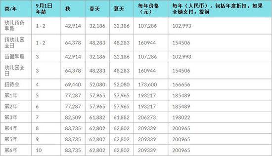北京英国学校(三里屯)费用信息