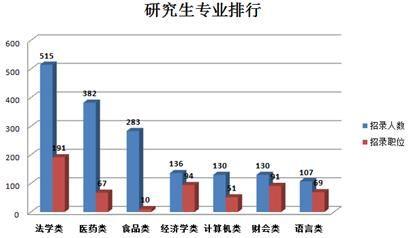 2015上海公考职位分析:研究生半数不限专业