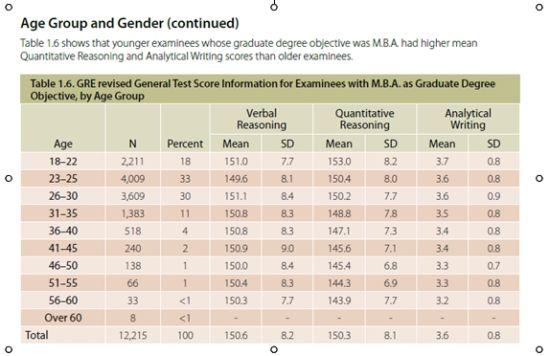 l 2014年中国有42098次GRE考试。Verbal平均分为147.5分,Quantitative平均分为164.2分;