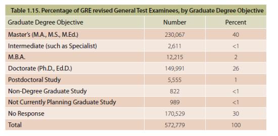在参加GRE考试的学生中,申请Master学位的占据了40%;博士学位的占据了26%;虽然绝大多数的MBA已经接受GRE成绩申请。但是我们可以发现用GRE申请MBA的学生仍然偏少,只有1%;
