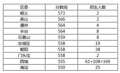 """北京四中""""在各区招生分数和指标"""
